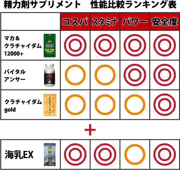 【40代ED改善に効く】精力剤サプリおすすめ人気ランキング2019